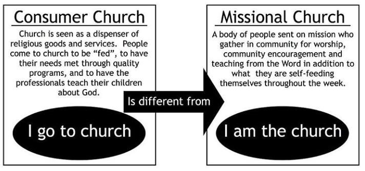Missional vs Consumer